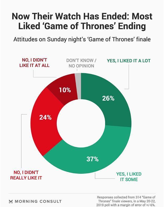 Jak widzom podobał się finał 'Gry o tron'?