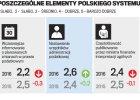 Polskie podatki na 2+. Ale idzie rewolucja