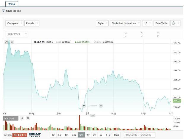 Notowania giełdowe Tesli w ostatnim półroczu