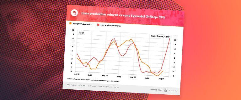 'Zapowiada się ostre przyspieszenie tempa wzrostu cen żywności'