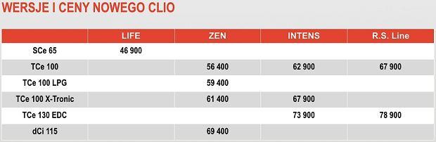 Wersje i ceny Renault Clio 5