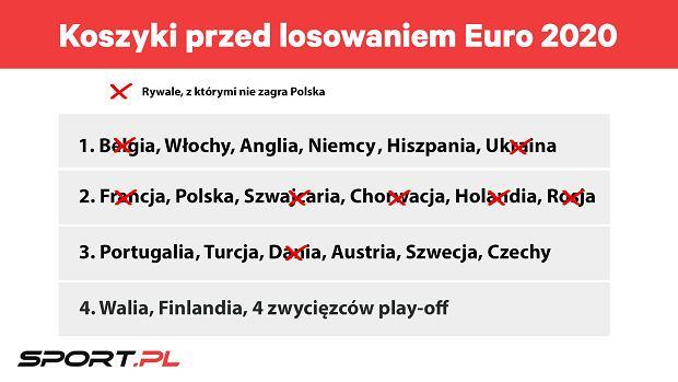 Koszyki przed losowaniem Euro 2020