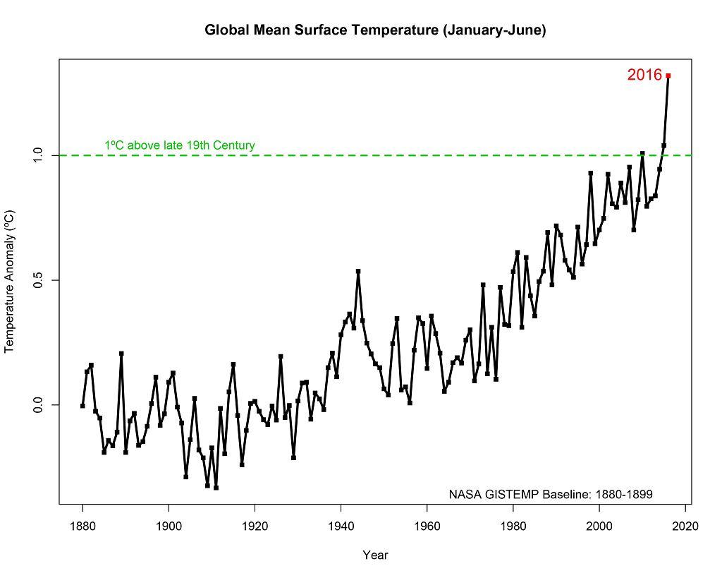 Sześć pierwszych miesięcy 2016 roku było najcieplejszym półroczem od 1880 roku