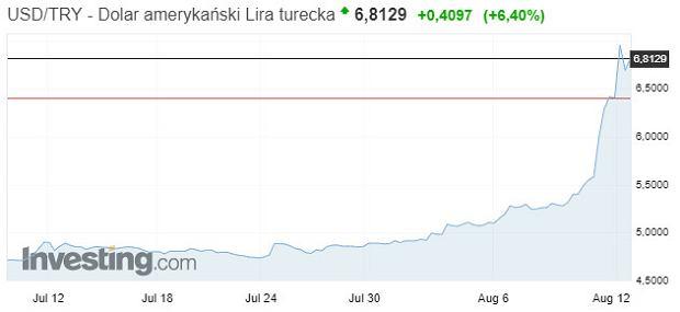 Kurs tureckiej liry wobec dolara