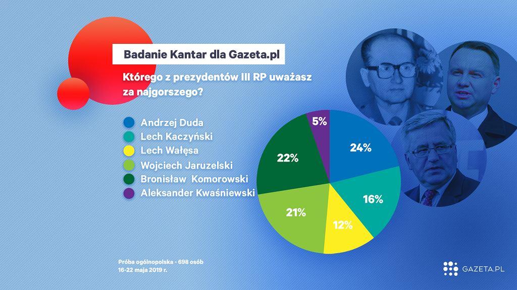 Najgorszy prezydent wg. Polaków