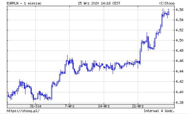 Notowania euro wobec złotego.