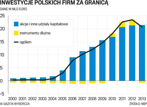 Niemcy kuszą. Nadrenia otwiera w Polsce biuro mające ściągać polskich inwestorów