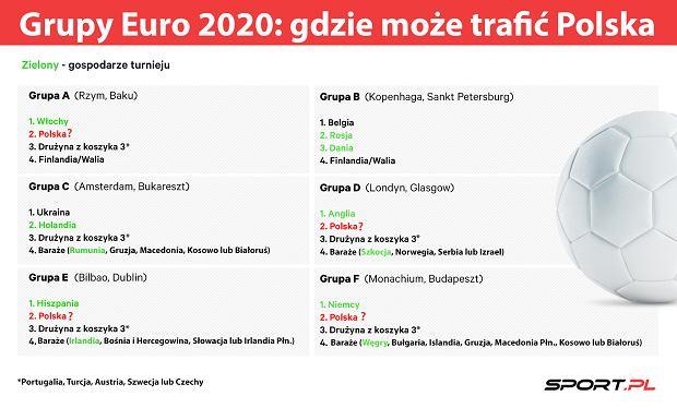 Grupy Euro 2020: Gdzie może trafić Polska