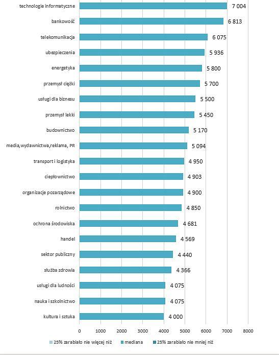 Media wynagrodzeń w różnych zawodach