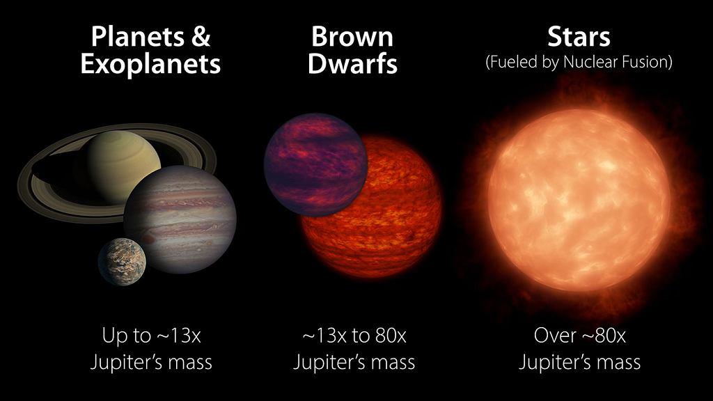 Porównanie planet, brązowych karłów i gwiazd