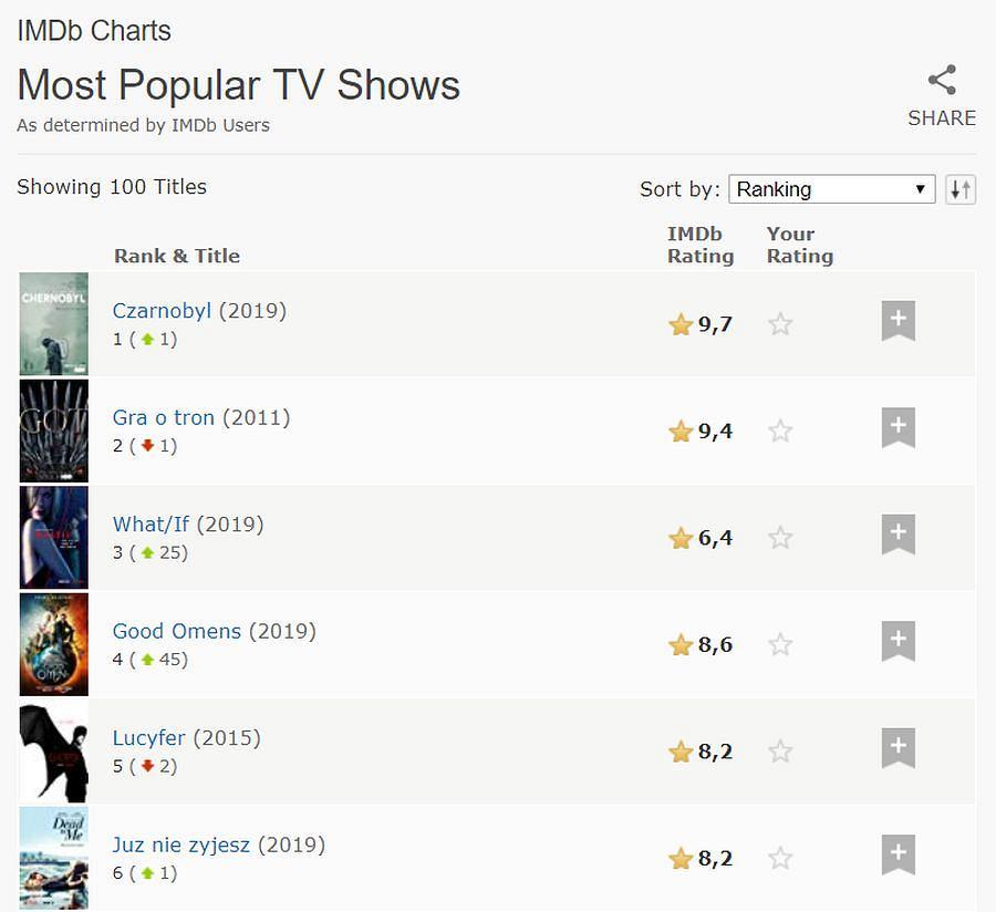 Najpopularniejsze seriale świata