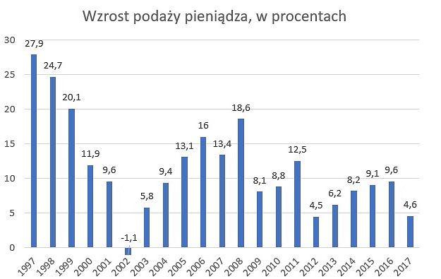 Wzrost podaży pieniądza w Polsce