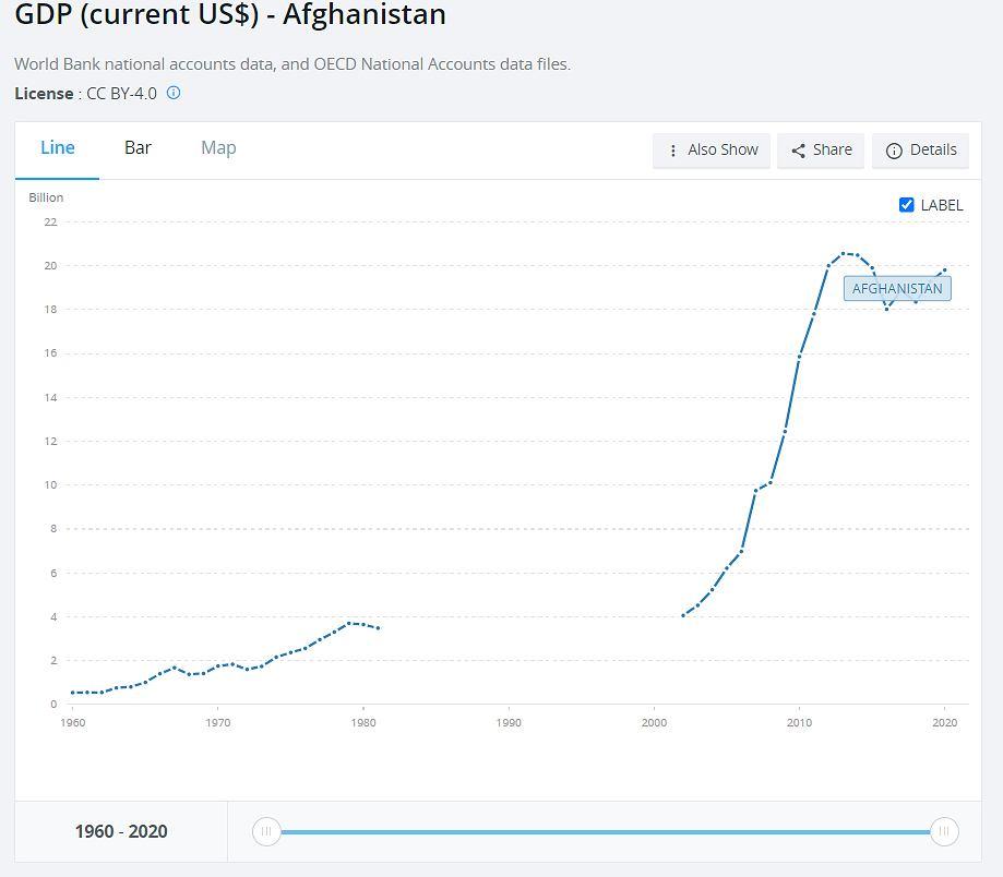 PKB Afganistanu w dolarach amerykańskich