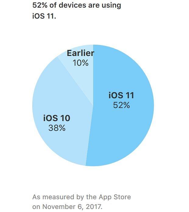 Tempo adaptacji iOS 11