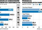 Koniec zwijania produkcji samochodów w Polsce?