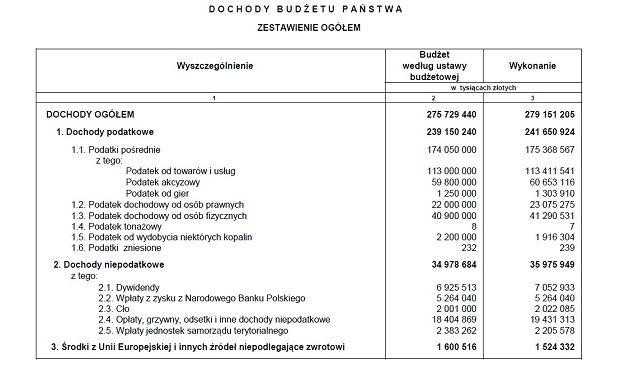 Budżet '2013
