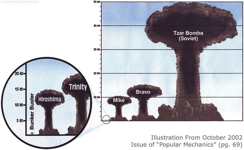 Porównanie mocy bomb atomowych