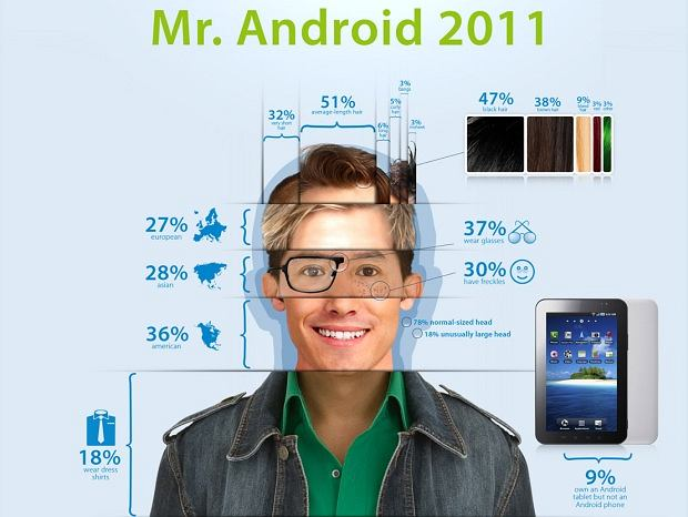 Pan Android 2011