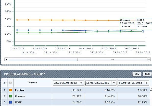 Ranking grup przeglądarek - Google Chrome wyprzedza Internet Explorera