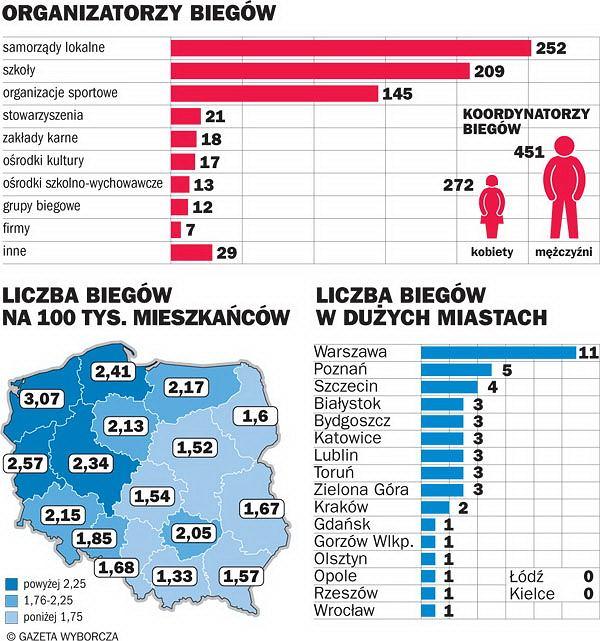 Statystki Polska Biega 2012