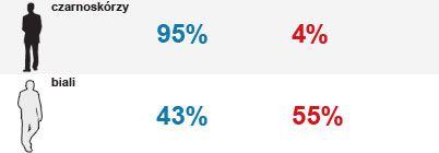 Na kogo głosowali przedstawiciele czarnoskórej mniejszości i białej większości