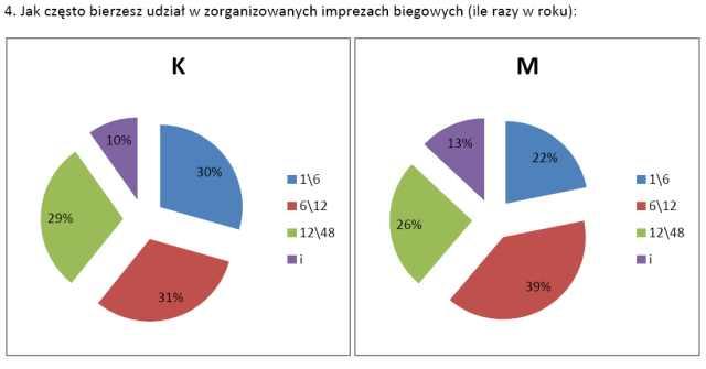 Ankieta Polskiego Stowarzyszenia Biegów, 2010