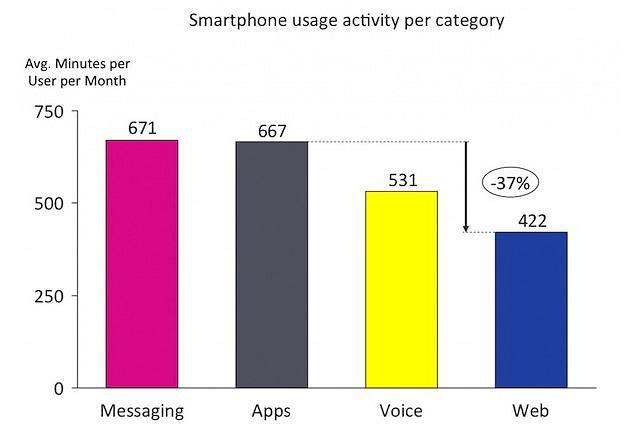 Aplikacje a internet na urządzeniach mobilnych