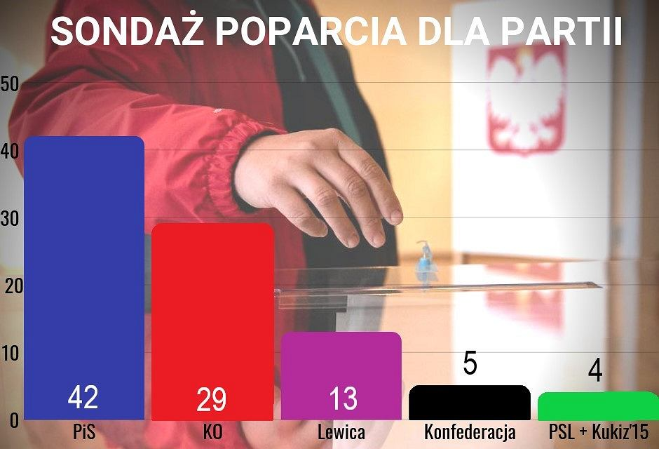 Sondaż przedwyborczy Kantar dla 'Gazety Wyborczej', Gazeta.pl i TOK FM