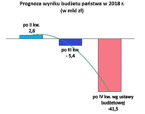 Prognoza wyniku budżetu państwa
