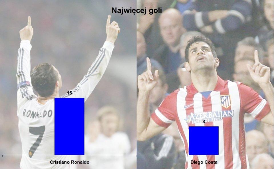 Zdjęcie numer 0 w galerii - Finał Ligi Mistrzów. Zobacz statystyczne porównanie Realu i Atletico