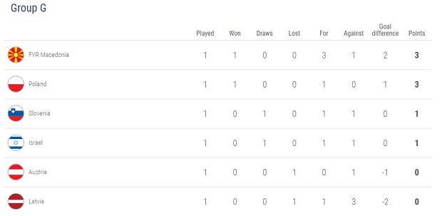 Eliminacje Euro 2020. Tabela grupy G po pierwszej kolejce spotkań