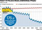 Zagadkowe ograniczenie prądu w Polsce. 1200 firm czeka na karę
