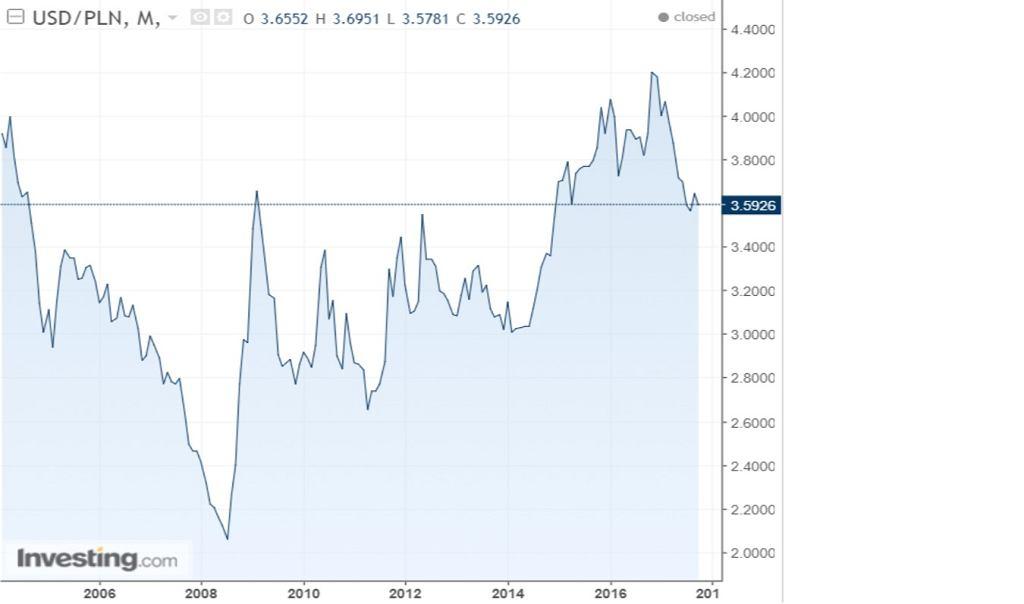 Notowania dolara do złotego