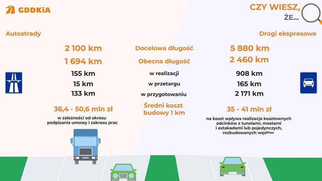 Autostrada a droga ekspresowa, różnice