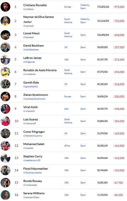 Ranking najlepiej zarabiających sportowców na Instagramie