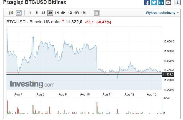 Tygodniowy kurs bitcoina