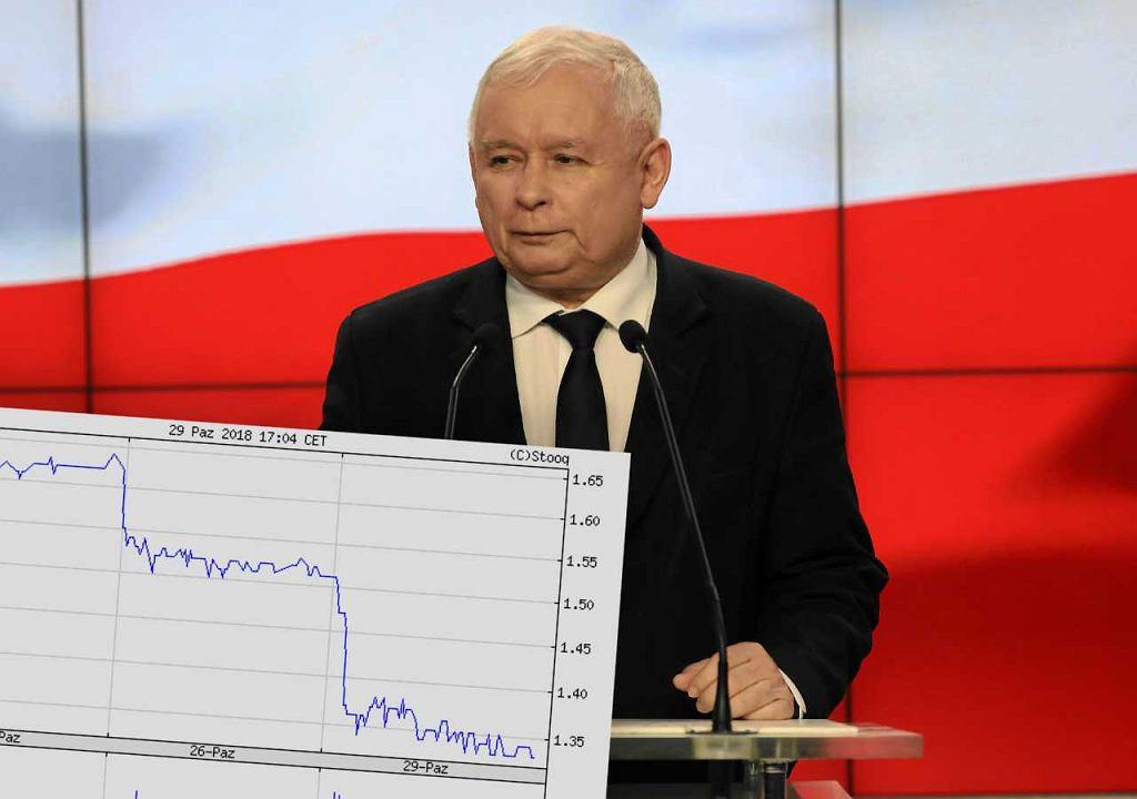 Słowa Jarosława Kaczyńskiego mogły doprowadzić do przeceny notowań Ursusa