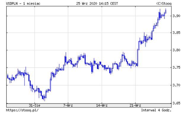 Notowania dolara amerykańskiego wobec złotego.
