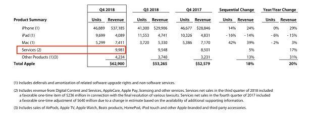 Apple zarabia coraz więcej na usługach