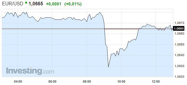 Kurs euro względem dolara.