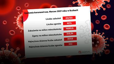 Marzec był najcięższym miesiącem od początku epidemii koronawirusa w Polsce