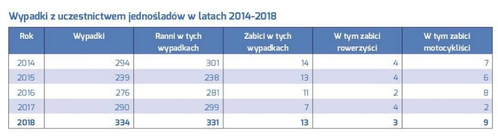 Wypadki z udziałem jednośladów, dane Zarząd Dróg Miejskich