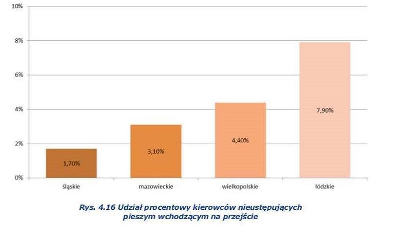 Udział procentowy kierowców nieustępujących pieszym wchodzącym na przejście