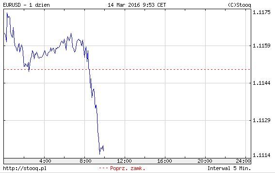 Kurs euro wobec dolara