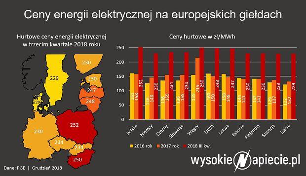 Ceny energii elektrycznej 3 kw 2018