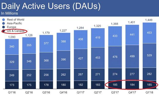 Liczba użytkowników Facebooka