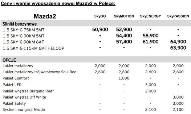 Nowa Mazda 2 - polski cennik