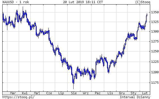 Cena złota w ciągu ostatnich 12 miesięcy