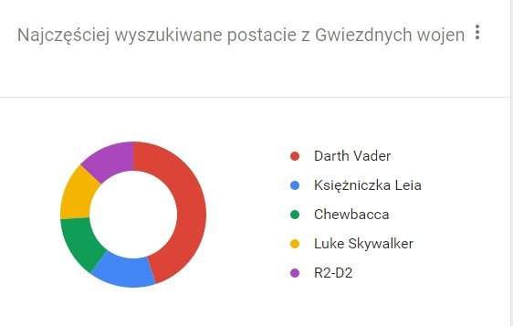 Tych postaci z Gwiezdnych Wojen szukamy w Google