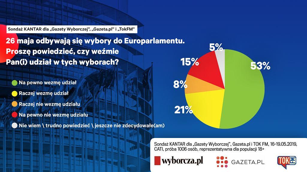 Frekwencja w eurowyborach wyniosłaby 53 proc.